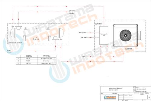 desain-p&id-sistem-Heat-exchanger